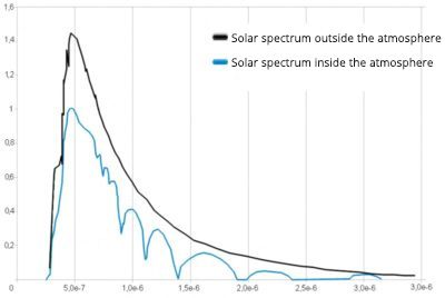 Solar spectrum inside and outside of our atmosphere