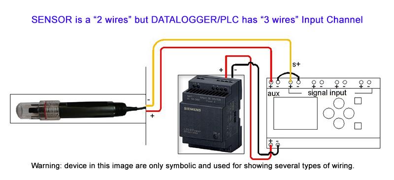2-cable sensor, 3-cable datalogger/PLC input channel