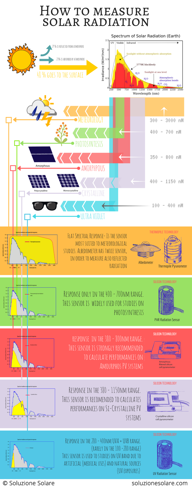 An infographic showing how to choose the right solar sensor for your requirements
