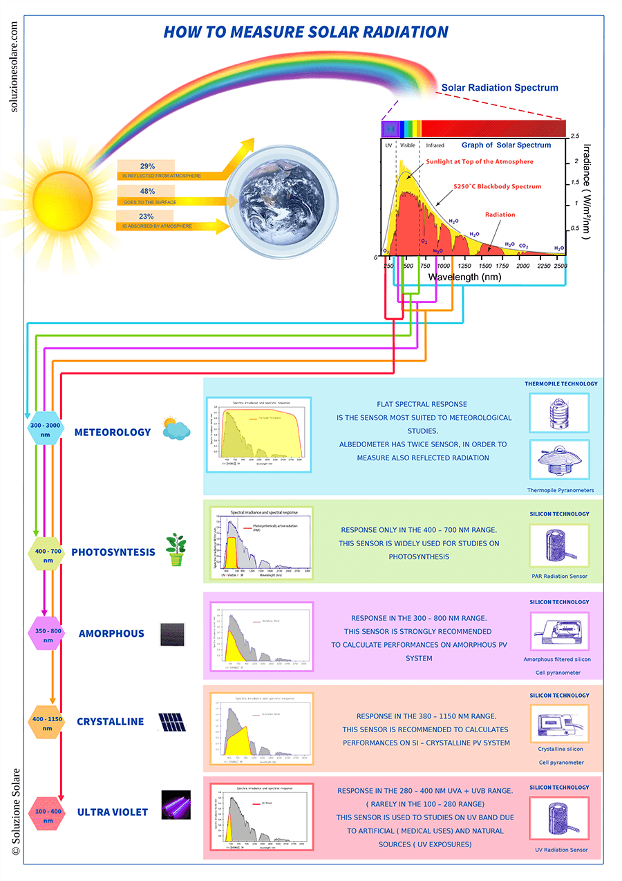 How to choose the right solar sensor for your requirements (infographic)